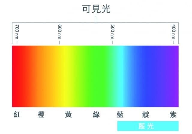 藍色、紫色太陽眼鏡雖然可以阻擋其他顏色的光線,但卻無法阻擋這種高能的藍光。(參考圖(Shutterstock大紀元製圖))