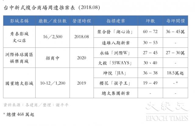 台中新式複合商場周遭推案表(2018.08)