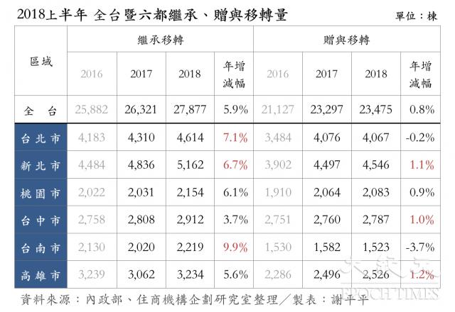 2018上半年 全台暨六都繼承、贈與移轉量。(謝平平製表)
