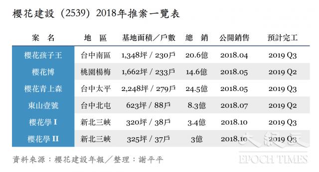 櫻花建設(2539)2018年推案一覽表