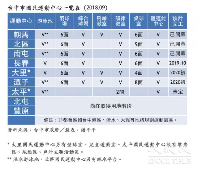 台中市國民運動中心一覽表(2018.09)。(謝平平)