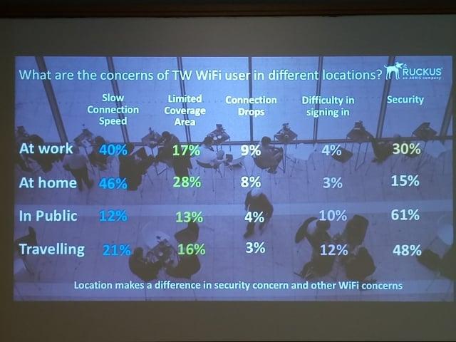 台灣Wi-Fi使用者不論在工作或在家中,對於網路速度的要求都很高。(記者陳懿勝/攝影)