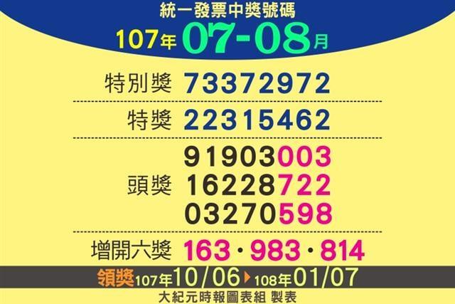 今年7、8月期統一發票千萬元特別獎獎號今天公布。(大紀元製圖)