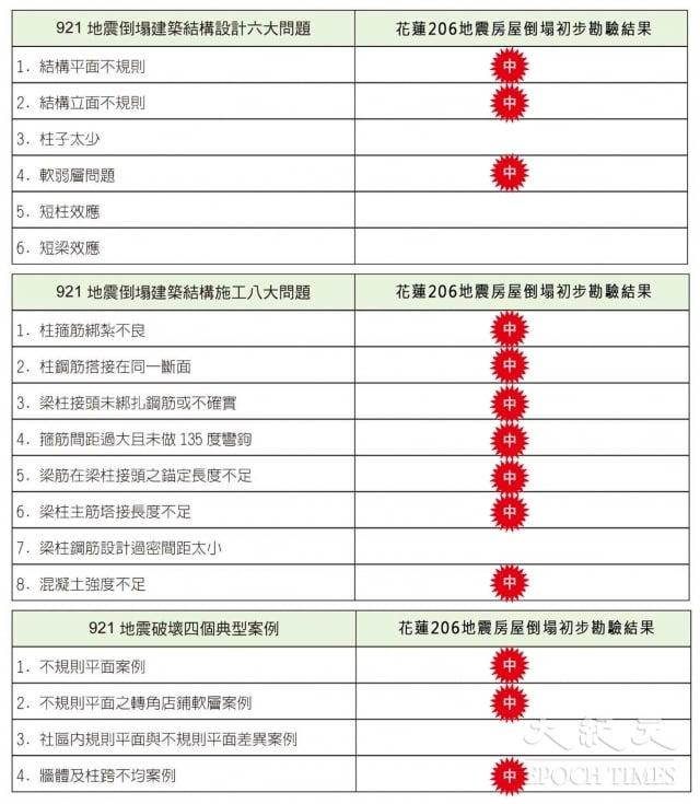 2018花蓮地震與九二一地震 倒塌建物相同問題一覽表(商鼎出版社提供)