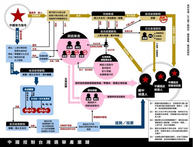 網友製作中共對台灣選舉干預的流程圖,揭露中國政府的金援流向,以及影響輿論情事。(臉書鄊民挺起來粉絲團提供)