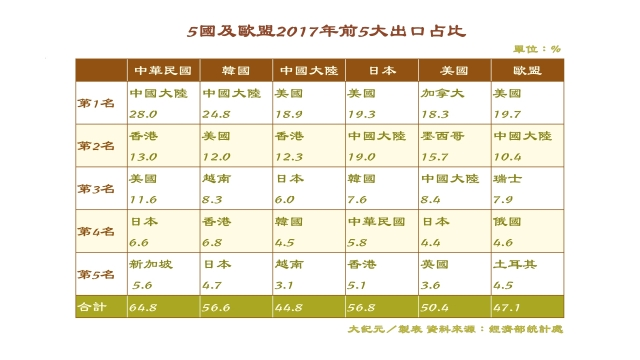 2017年台灣前5大出口市場包括大陸、香港、美國、日本、新加坡占比總計達64.8%,台灣出口市場比其他國家更集中於大陸及香港。