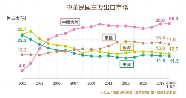 台灣第一大出口市場為大陸及香港,東協十國為第二大出口市場。(大紀元製表)