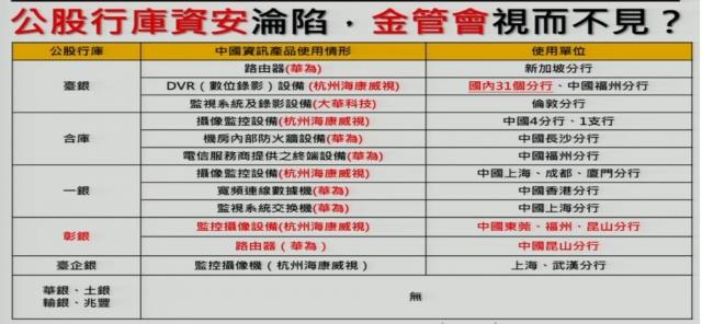 時代力量立委徐永明爆料,指公股行庫在國外的分行,都有採用中國資訊產品的情況。(徐永明辦公室提供)