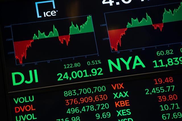 Fed主席鮑爾鮑爾的一席談話結束後,美元指數上揚,而美國股市先轉跌之後上走,連五天上漲。(BRYAN R. SMITH/AFP/Getty Images)