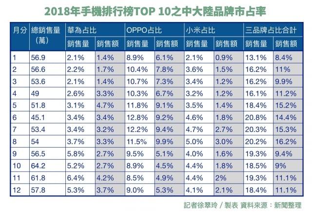 中國華為、OPPO、小米三家手機,2018年的銷售量、銷售額都進入台灣手機排行榜前十大,估計三家銷售量合計約110萬支,占台灣總銷售量一成六左右。(大紀元資料庫)