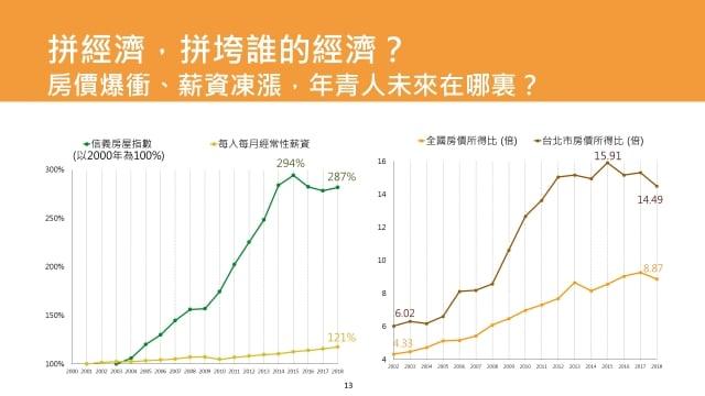 2000年到2018年,台灣與台北的房價所得比曲線。(黃國昌辦公室提供)