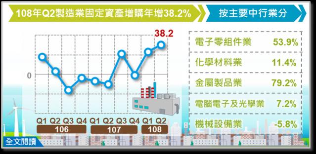 製造業第二季固定資產增購3,397億元,年增38.2%,為2010年第四季以來最大增幅。(經濟部統計處提供)