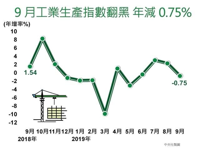 經濟部統計處今天公布9月工業生產指數110.71,年減0.75%。(中央社)