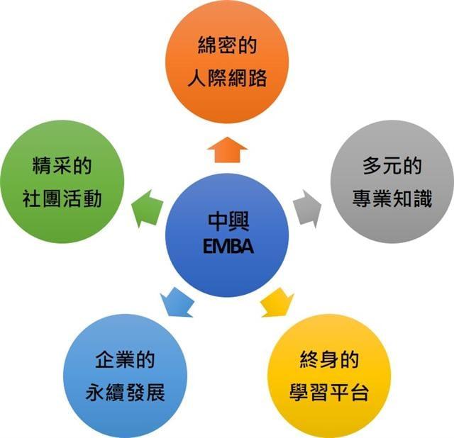 中興EMBA提供了專業知識與豐沛的各類資源。(中興大學提供)