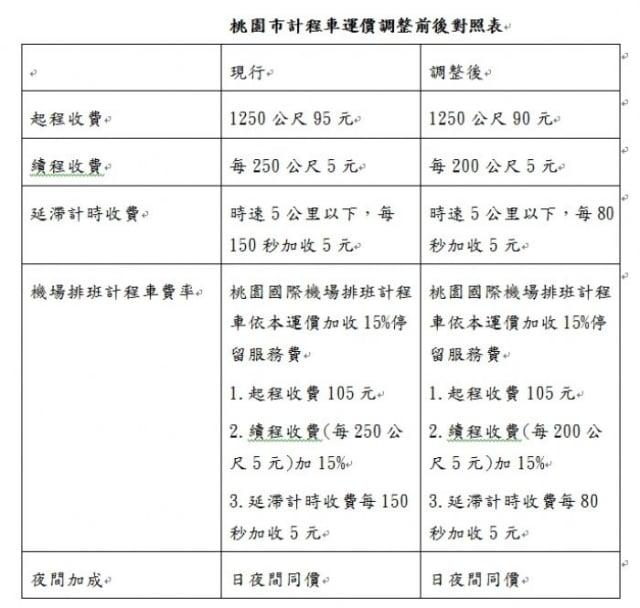 桃園市計程車運價,12月20日起調整,調整前後價碼。(桃園市交通局提供)