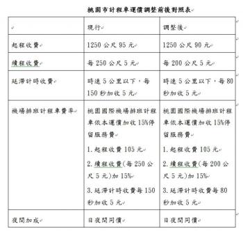 桃園市計程車運價   12月20日起調整