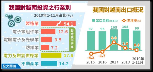 2019年1至11月台灣核准對越南投資金額8.5億美元,以電子零組件業、電腦電子及光學製品業為大宗,二者合占22.1%。(經濟部統計處提供)