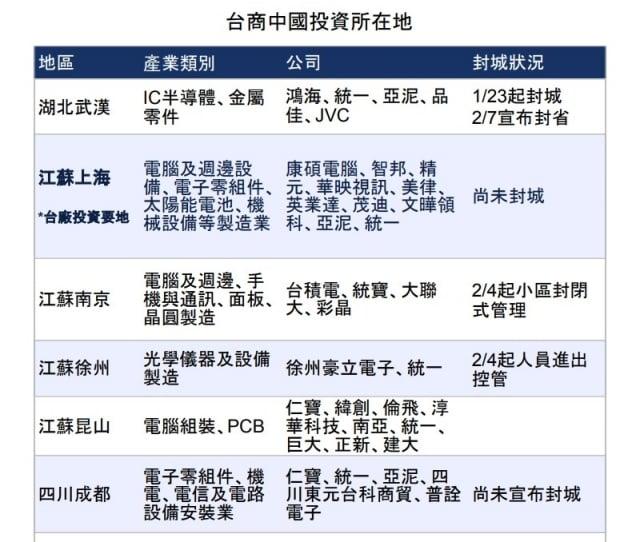 圖為台商在中國的投資所在地。(中央社)