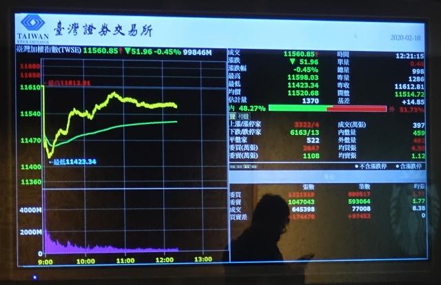 台股10日終場下跌38.74點,收在11574.07點,站上11500點關卡。(中央社)