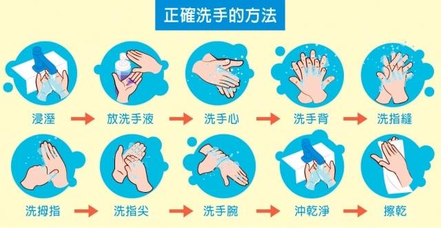 正確洗手方法。(Shutterstock)