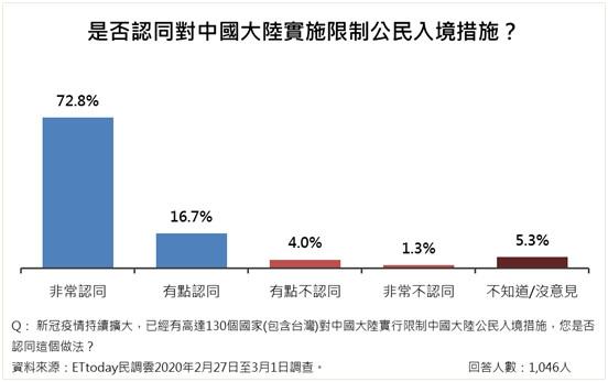 民調顯示,台灣人民認同對中國實施邊境管制。(ETtoday新聞雲民調中心)