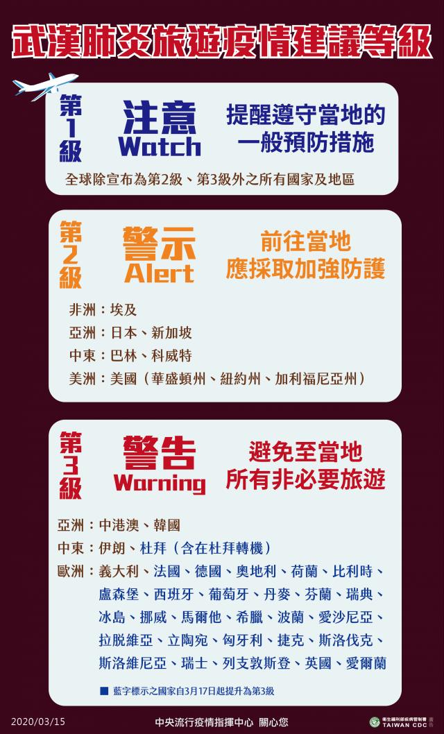 目前台灣對各國武漢肺炎旅遊疫情建議等級。(中央流行疫情指揮中心提供)