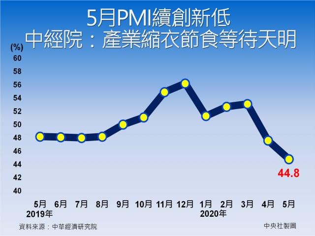 中經院1日發布5月製造業採購經理人指數(PMI)續跌至44.8%,持續改寫2012年7月創編以來最快緊縮速度。(中央社)