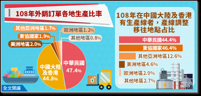 108年臺灣的外銷訂單,在中國大陸及香港生產占44.8%,較107年下降2.1個百分點,主因受全球供應鏈重組影響。(經濟部統計處提供)