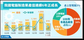 電腦製造業產值1895億 年增逾7成連6年正成長
