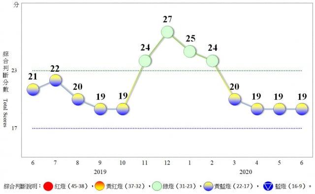 國發會週一(7月27日)發布6月景氣燈號,信號值較5月修正值持平、維持19分,已連續4個月為黃藍燈。(國發會提供)