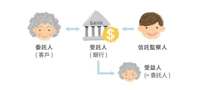 合作金庫信託概念圖。(大紀元製圖)