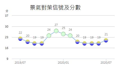 國發會週四(8月27日)公布7月景氣燈號,續呈黃藍燈,景氣綜合判斷分數較上月增加2分為21分。(國發會提供)