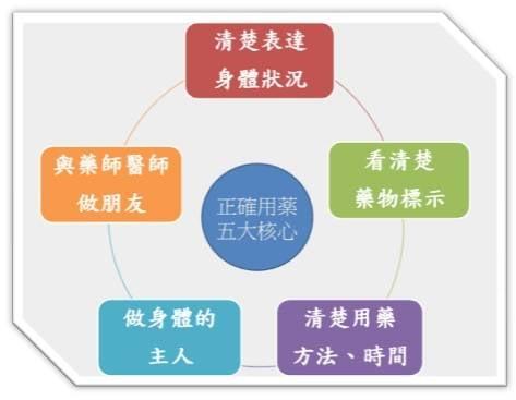 台北榮總桃園分院提醒,高齡正確用藥五大核心。