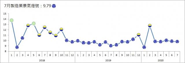 台經院週一(8月31日)公布「7月製造業景氣燈號」,信號值下滑0.08分至9.79分,現已續連5個月為代表景氣衰退的藍燈。(台經院提供)