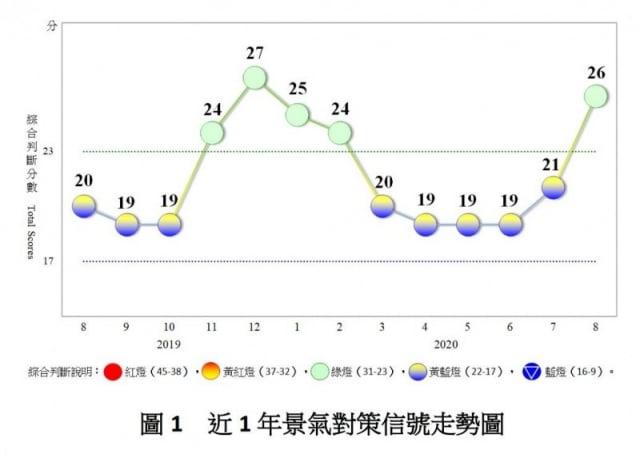 國發會週一(9月28日)發布「8月景氣概況」,綜合判斷分數較上月大增5分至26分,燈號轉為代表「穩定」的綠燈。(國發會 提供)