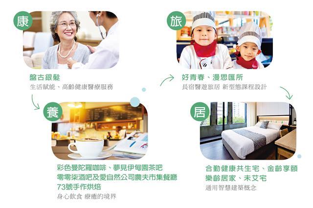 共生宅提供了全齡化友善服務系統,是社會的小縮影,多元場域裡「康、養、旅、居」各行各業都在這兒匯聚。(大紀元製圖)