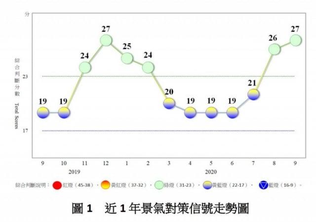國發會週二(10月27日)發布9月景氣燈號, 已連續兩個月呈現代表「穩定」的綠燈。(國發會提供)