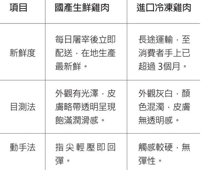 (資料來源:中華民國養雞協會 記者施芝吟/製表)