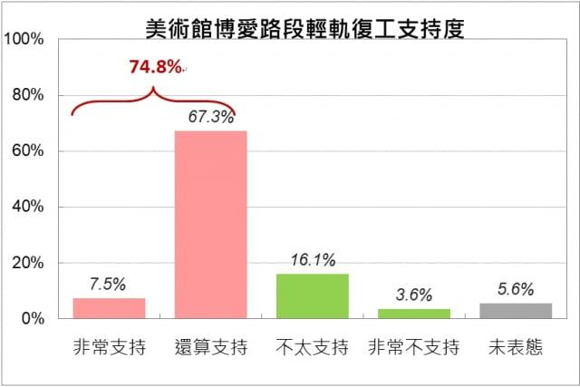 輕軌美術館博愛路段問卷調查,7成5民眾支持復工。
