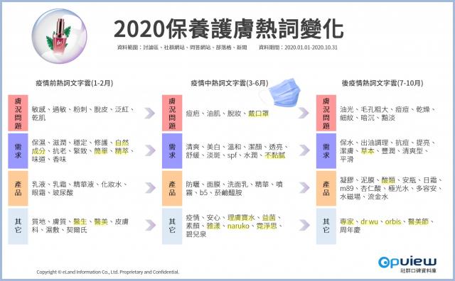 2020保養護膚熱詞變化。(OpView 社群口碑資料庫提供)