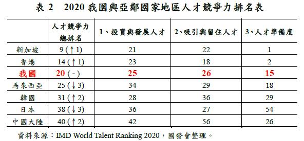 瑞士洛桑管理學院(IMD)發布2020年IMD世界人才排名報告,在63個受評比國家中,臺灣排名第20名。(國發會提供)