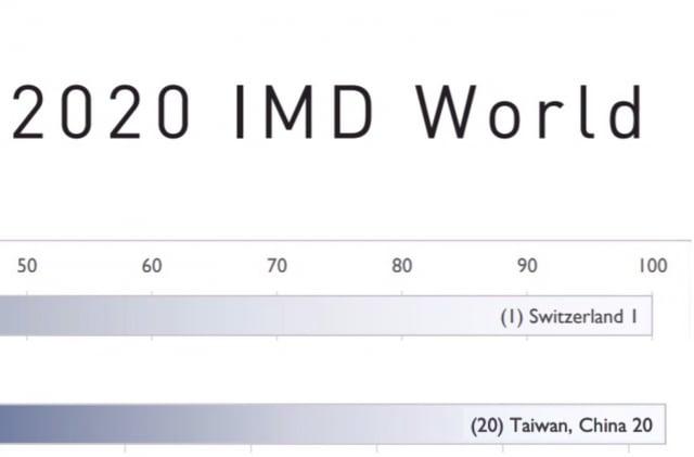 瑞士洛桑管理學院(IMD)11月12日發布「2020年IMD世界人才排名報告」,瑞士為第一名,臺灣則被標示為「Taiwan, China」排在第20名。(擷取自瑞士洛桑管理學院(IMD)「2020年IMD世界人才排名報告」)