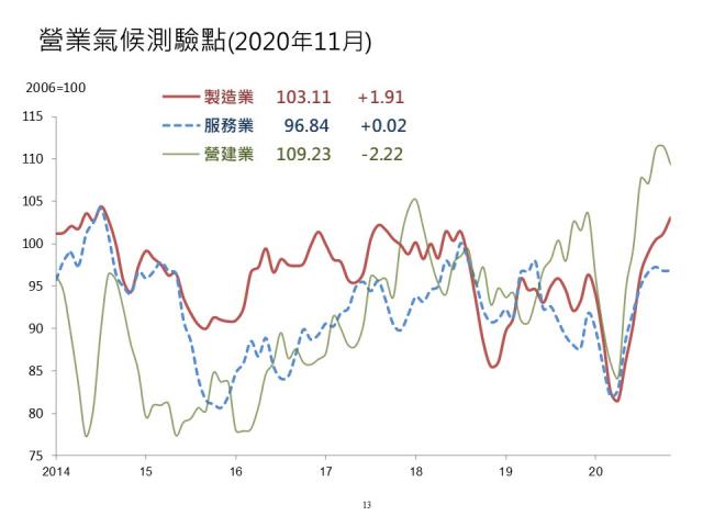 台經院11月營業氣候測驗點2升1降,製造業創逾6年來高點。(台經院提供)