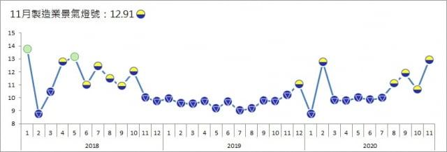 台經院2020年12月31日發布11月製造業景氣燈號,雖連續4個月維持代表「低迷」的黃藍燈,但信號值大增2.31分至12.91分。(台經院提供)