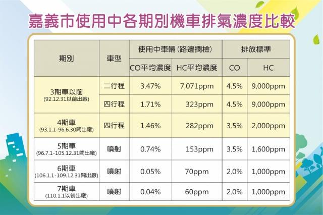 排氣濃度比較。(嘉義市政府提供)