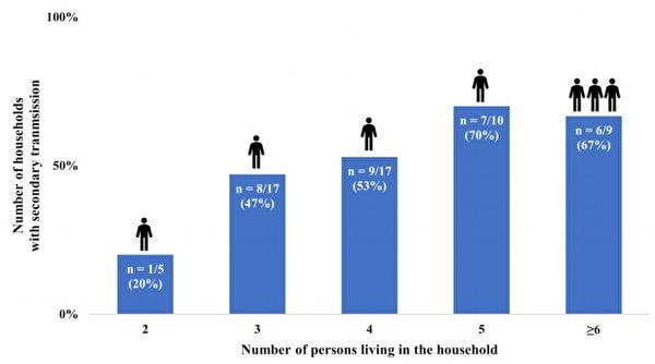病毒流行期間,家庭內的成員愈多,家庭傳播風險愈高。(黃軒提供)