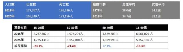 臺灣進入人口負成長的困境,晚婚與高齡生產已成趨勢。(孕醫生殖中心提供)