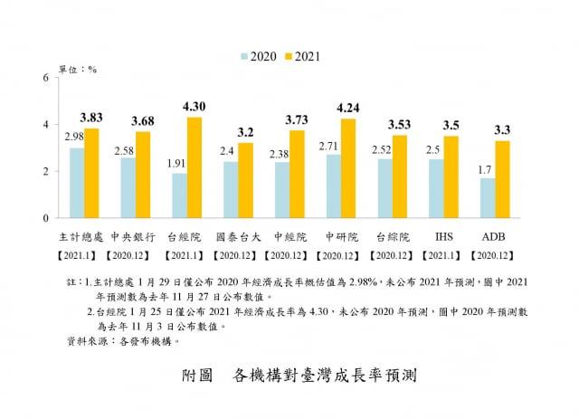 各機構對臺灣成長率預測。(國發會提供)