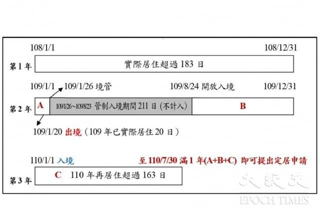 內政部舉例,109年1月20日赴中國過年的小明,只要能在7月30日前實際在臺居住超過183天,同樣可以提出定居申請。(內政部提供)