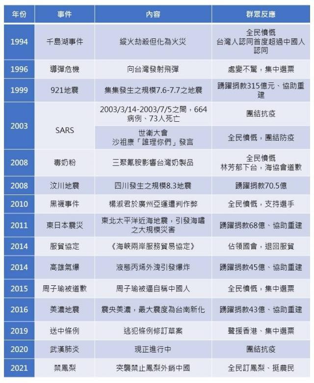 管碧玲整理15事件,證明中共越打壓,或是有重大事件發生,臺灣人就越團結。(管碧玲臉書)